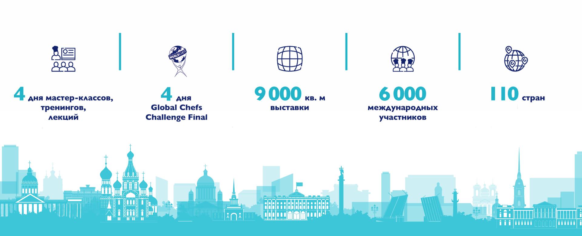 WorldChefs Congress&Expo 2020 в Санкт-Петербурге с 29 июля по 1 августа
